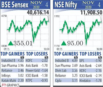 Markets maintain momentum for 3rd day