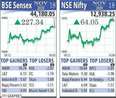 Markets sustain rise, Sensex   jumps over 44,000 for 1st time