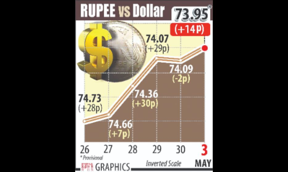 Rupee rises by 14 paise to close at nearly 1 month high against $US