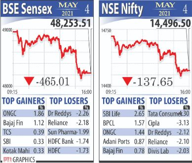 Bear strikes markets as stocks end in red on 2nd trading day