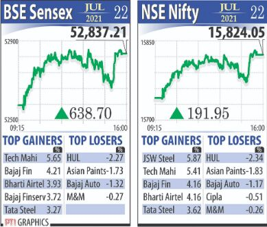 Sensex snaps 3-day slide; rises 639 points, Nifty above 15,820